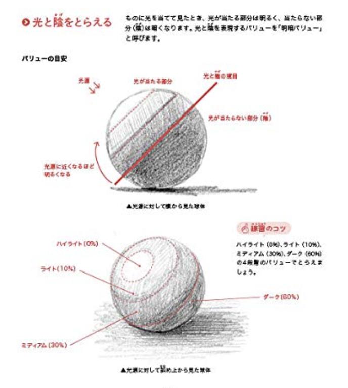 鉛筆一本ではじめる光と陰の描き方 ロジカルデッサンの技法